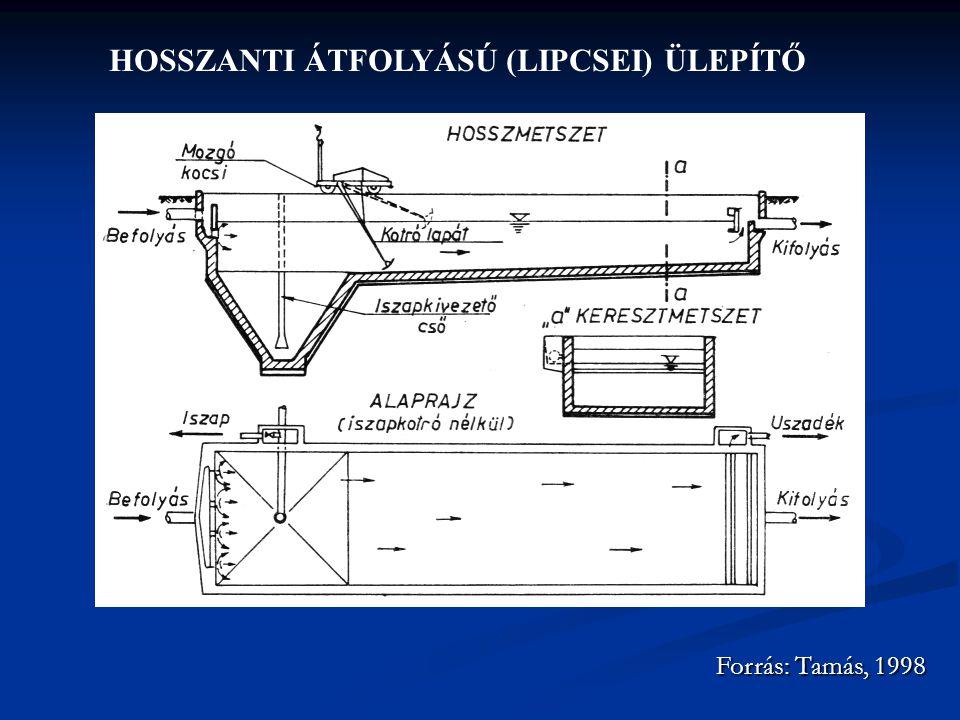 HOSSZANTI ÁTFOLYÁSÚ (LIPCSEI) ÜLEPÍTŐ Forrás: Tamás, 1998