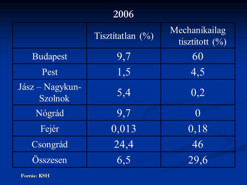 2006 Forrás: KSH Tisztítatlan (%) Mechanikailag tisztított (%) Budapest 9,760 Pest 1,54,5 Jász – Nagykun- Szolnok 5,40,2 Nógrád 9,70 Fejér 0,0130,18 Csongrád 24,446 Összesen 6,529,6
