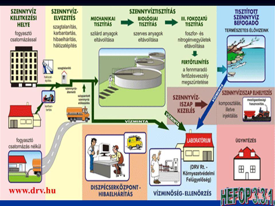 Aerob folyamatok Állandó oxigénellátás - levegőztetéssel Állandó oxigénellátás - levegőztetéssel Biokémiai folyamatok: természetes, vagy mesterséges úton Biokémiai folyamatok: természetes, vagy mesterséges úton A folyamatok alapfolyamatait tekintve lényegében azonosak és technológiailag kombinálhatóak.