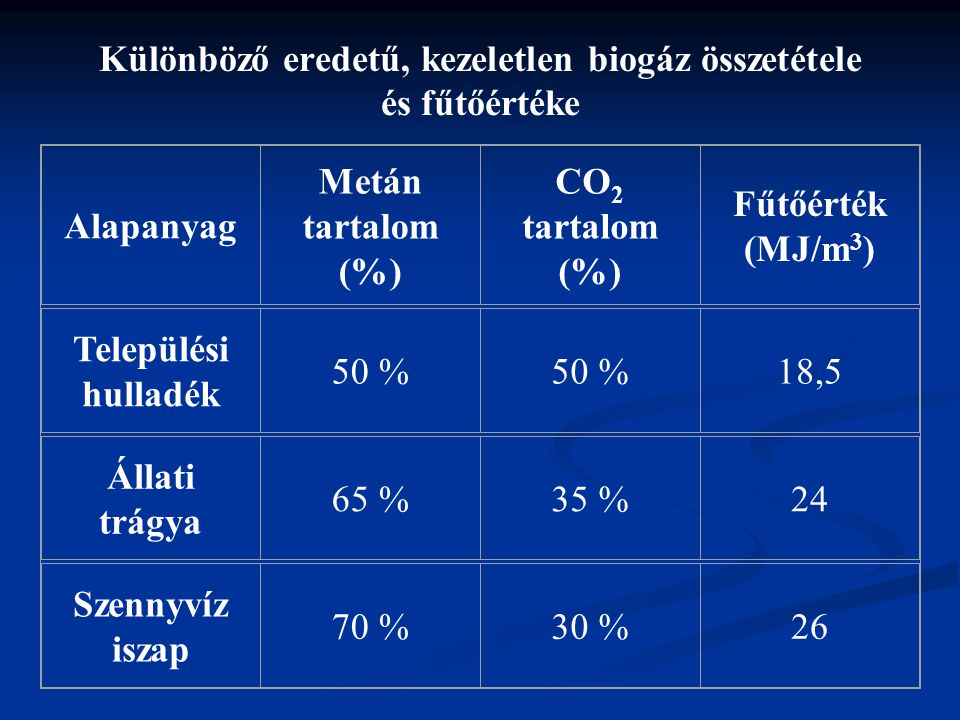 Különböző eredetű, kezeletlen biogáz összetétele és fűtőértéke Alapanyag Metán tartalom (%) CO 2 tartalom (%) Fűtőérték (MJ/m 3 ) Települési hulladék