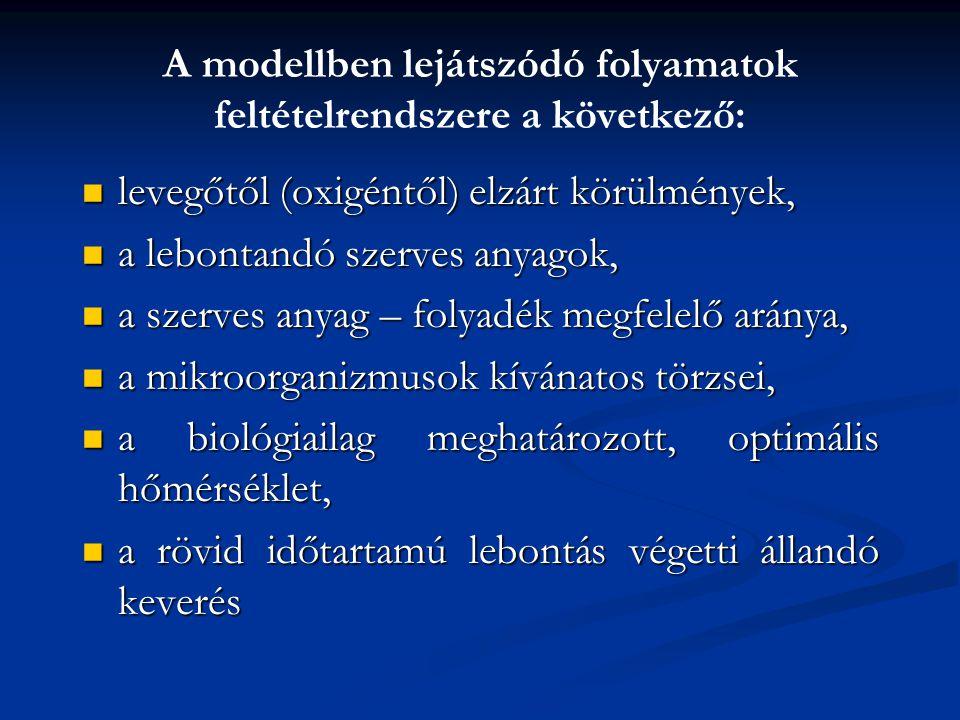 A modellben lejátszódó folyamatok feltételrendszere a következő: levegőtől (oxigéntől) elzárt körülmények, levegőtől (oxigéntől) elzárt körülmények, a lebontandó szerves anyagok, a lebontandó szerves anyagok, a szerves anyag – folyadék megfelelő aránya, a szerves anyag – folyadék megfelelő aránya, a mikroorganizmusok kívánatos törzsei, a mikroorganizmusok kívánatos törzsei, a biológiailag meghatározott, optimális hőmérséklet, a biológiailag meghatározott, optimális hőmérséklet, a rövid időtartamú lebontás végetti állandó keverés a rövid időtartamú lebontás végetti állandó keverés