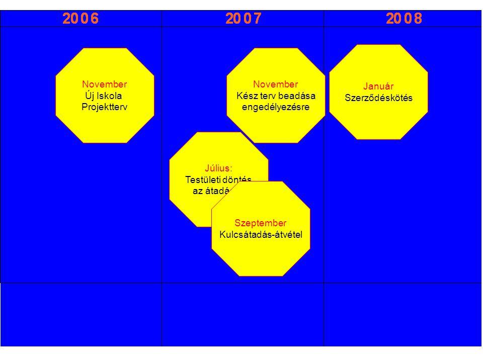 November Új Iskola Projektterv Július: Testületi döntés az átadásról November Kész terv beadása engedélyezésre Január Szerződéskötés Szeptember Kulcsátadás-átvétel