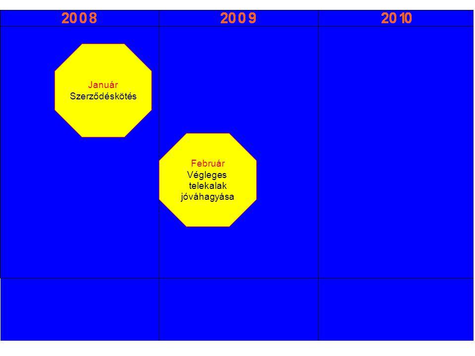 Január Szerződéskötés Február Végleges telekalak jóváhagyása