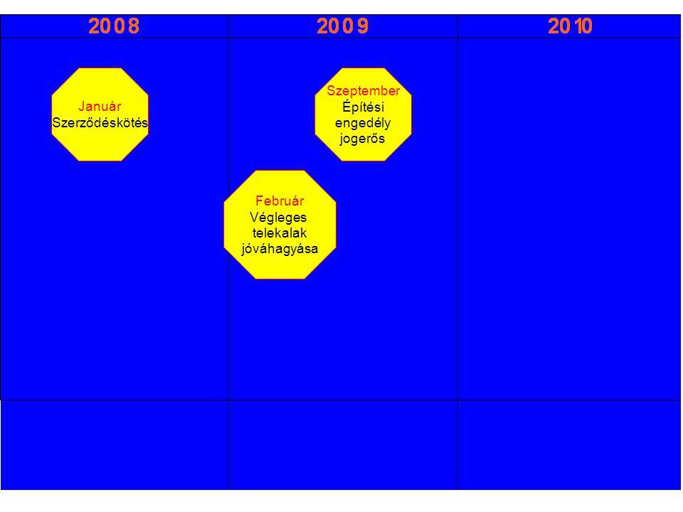 Január Szerződéskötés Szeptember Építési engedély jogerős Február Végleges telekalak jóváhagyása