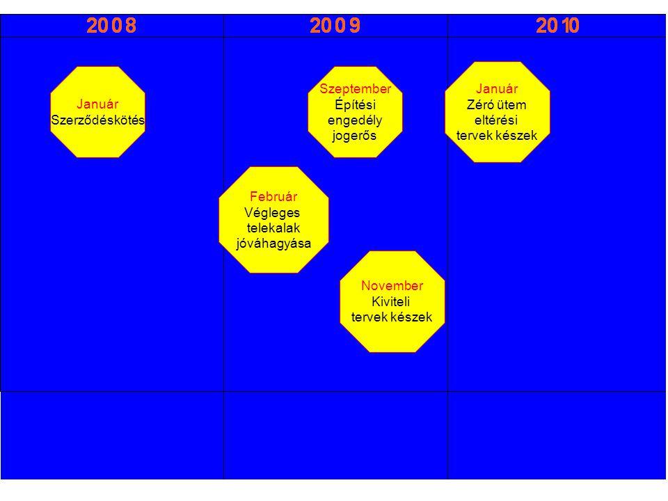 Január Szerződéskötés Szeptember Építési engedély jogerős Február Végleges telekalak jóváhagyása November Kiviteli tervek készek Január Zéró ütem eltérési tervek készek