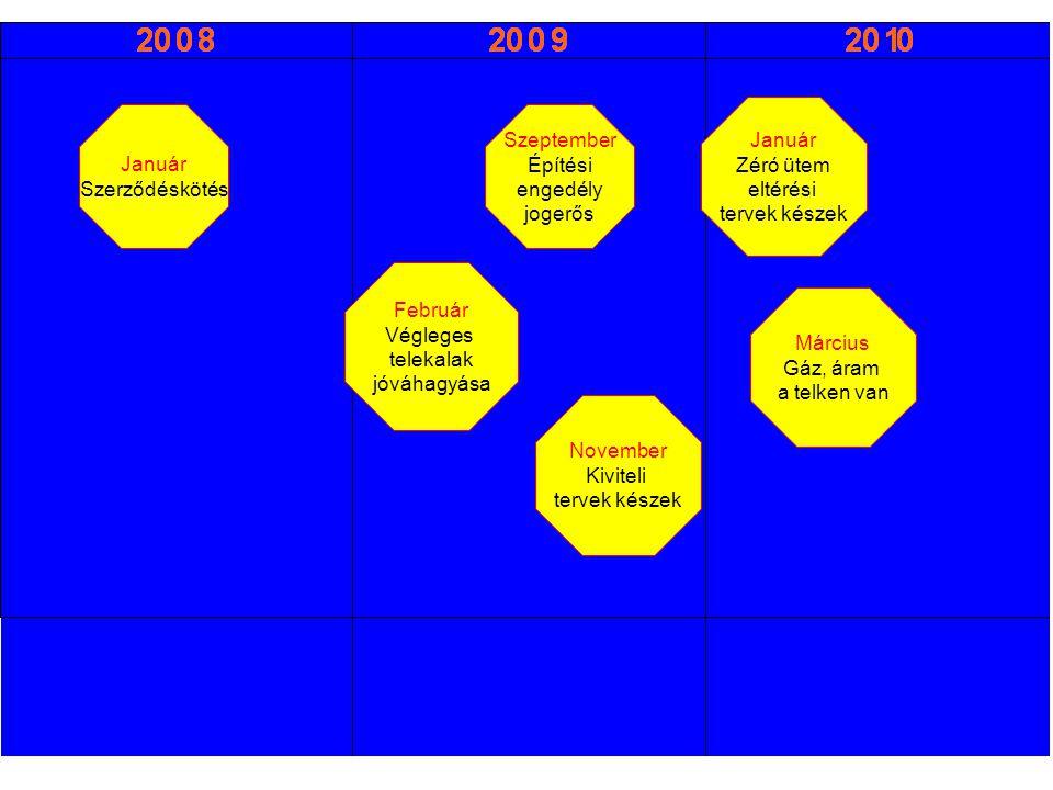 Január Szerződéskötés Szeptember Építési engedély jogerős Február Végleges telekalak jóváhagyása November Kiviteli tervek készek Január Zéró ütem eltérési tervek készek Március Gáz, áram a telken van