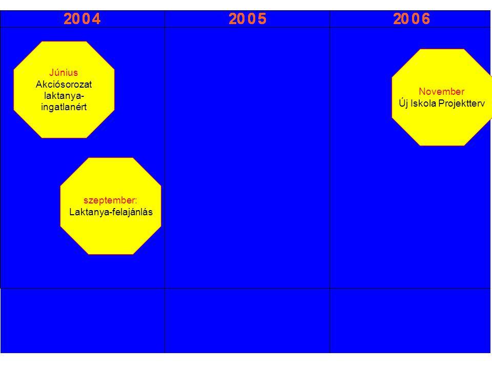 Január Szerződéskötés Szeptember Építési engedély jogerős Február Végleges telekalak jóváhagyása November Kiviteli tervek készek