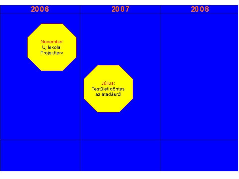 November Új Iskola Projektterv Július: Testületi döntés az átadásról