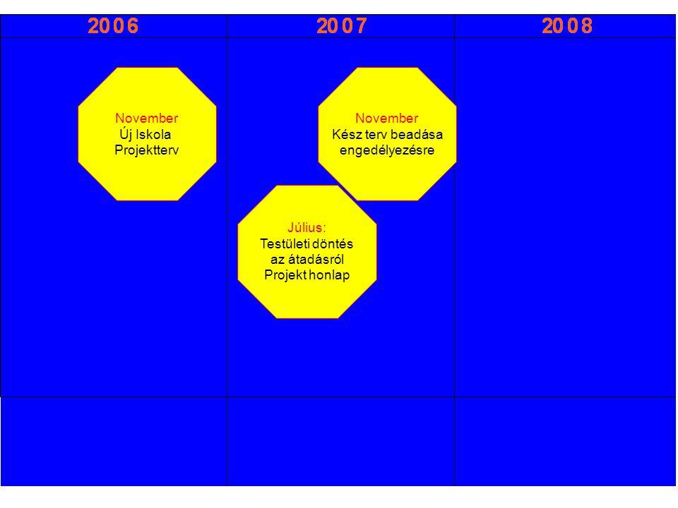 November Új Iskola Projektterv Július: Testületi döntés az átadásról Projekt honlap November Kész terv beadása engedélyezésre Szeptember Kulcsátadás-átvétel