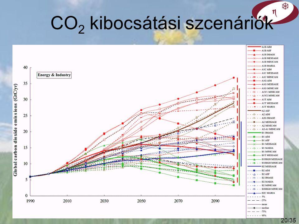 19/35 1990 2020 2050 Gtoe %Gtoe %Gtoe % Szén2.2253.425 4.120.5 Olaj3.1343.828 4.0 20 Gáz1.7193.224 4.522.5 Nukleáris0.55.50.96.5 2.713.5 Víz0.44.50.7 5 0.9 4.5 Új megújuló0.2 20.7 5 2.8 14 Hagyományos biomassza0.9100.96.5 0.8 4 Összesen9.010013.6 10019.8100 Karbon emisszió (GtC/év)6.0 8.410.0 World Energy Council (1997) (közepes scenárió)