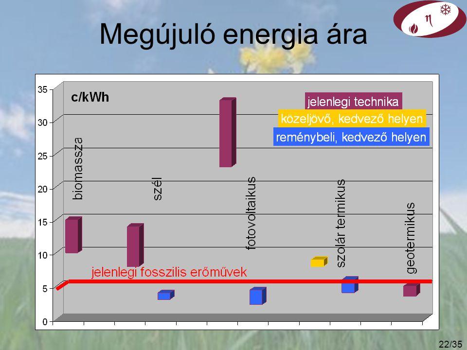 21/35 Miért nem terjed gyorsabban a megújuló? Legfőbb okok lehetnek: költségek rendelkezésre állás környezeti hatások