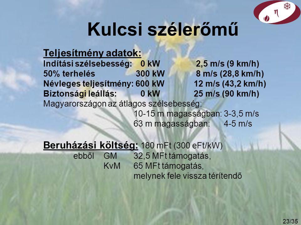 22/35 Megújuló energia ára