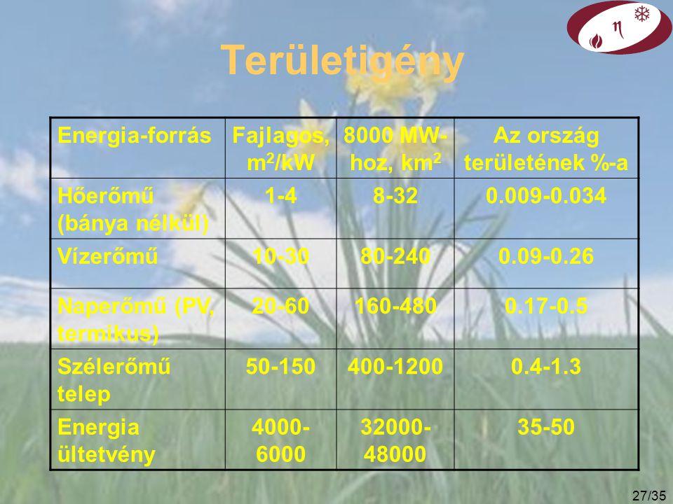 26/35 Környezeti hatás, terület használat Naperőmű: nagy anyagszükséglet (beton 6-szor, fém 30-150- szer annyi, mint egy fosszilis erőműben. Szélerőmű