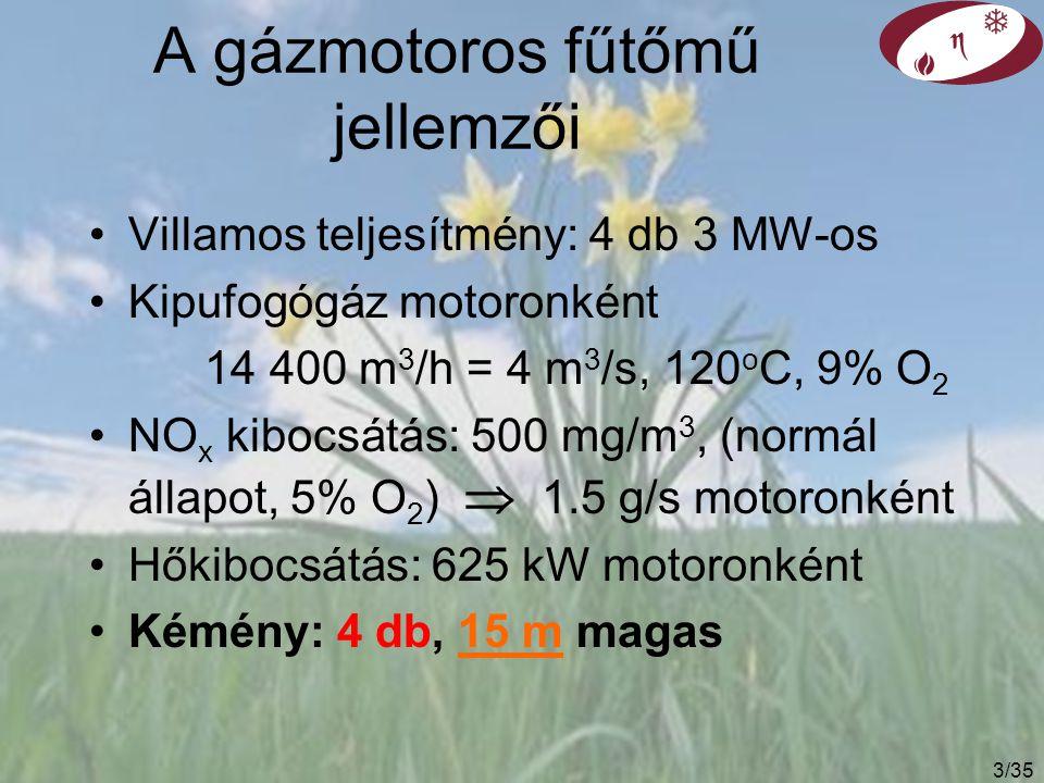 3/35 A gázmotoros fűtőmű jellemzői Villamos teljesítmény: 4 db 3 MW-os Kipufogógáz motoronként 14 400 m 3 /h = 4 m 3 /s, 120 o C, 9% O 2 NO x kibocsátás: 500 mg/m 3, (normál állapot, 5% O 2 )  1.5 g/s motoronként Hőkibocsátás: 625 kW motoronként Kémény: 4 db, 15 m magas