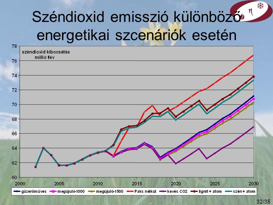 31/35 Az energetika szerepe Emisszi ó = n é pess é g * GDP * energia ig é nyess é g * karbon intenzit á s [tC/y][fő][USD/fő/ é v][GJ/USD][tC/GJ] Karbon intenzitás csökkentése: rövid távú lehetőségek: ► szén helyett földgáz, ► nukleáris energia, ► vízenergia, ► geotermikus energia, ► biomassza alkalmazás (nem minden égetés jó!), ► szélenergia.