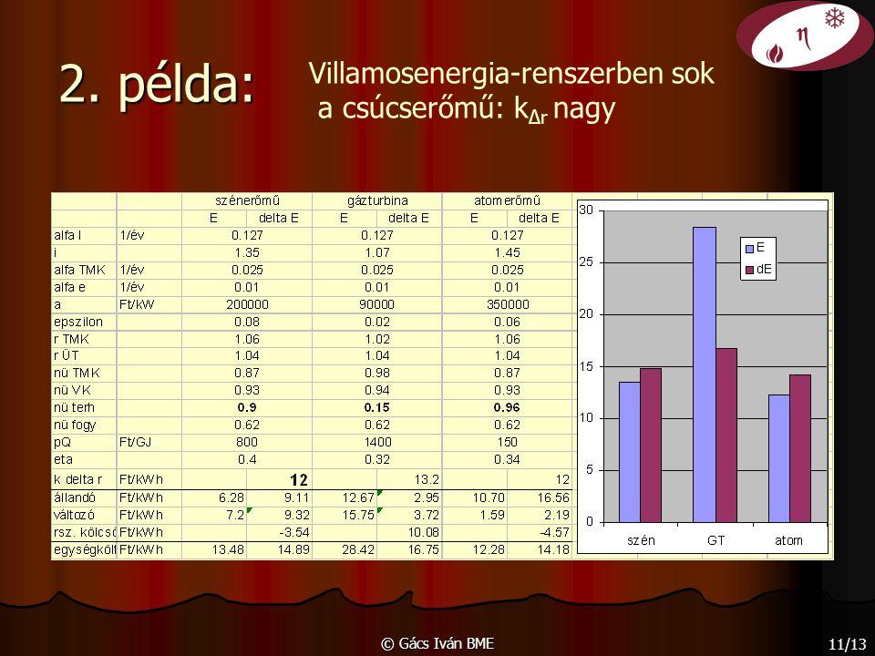 © Gács Iván BME 11/13 2. példa: Villamosenergia-renszerben sok a csúcserőmű: k Δr nagy