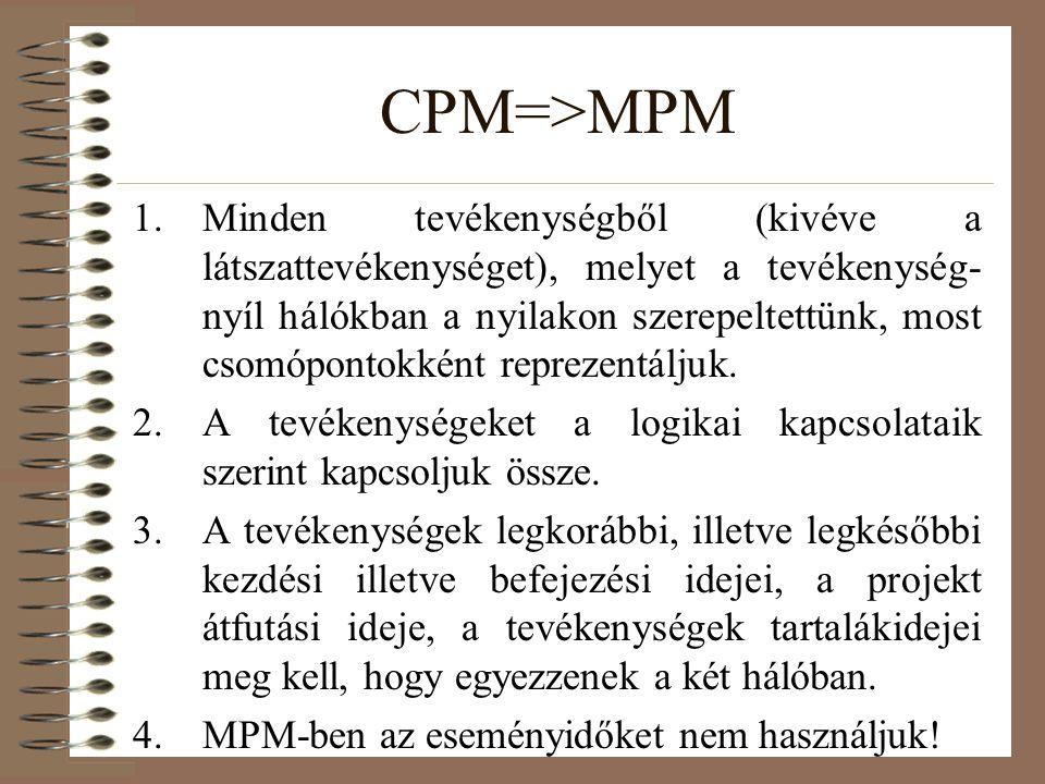 CPM=>MPM 1.Minden tevékenységből (kivéve a látszattevékenységet), melyet a tevékenység- nyíl hálókban a nyilakon szerepeltettünk, most csomópontokként