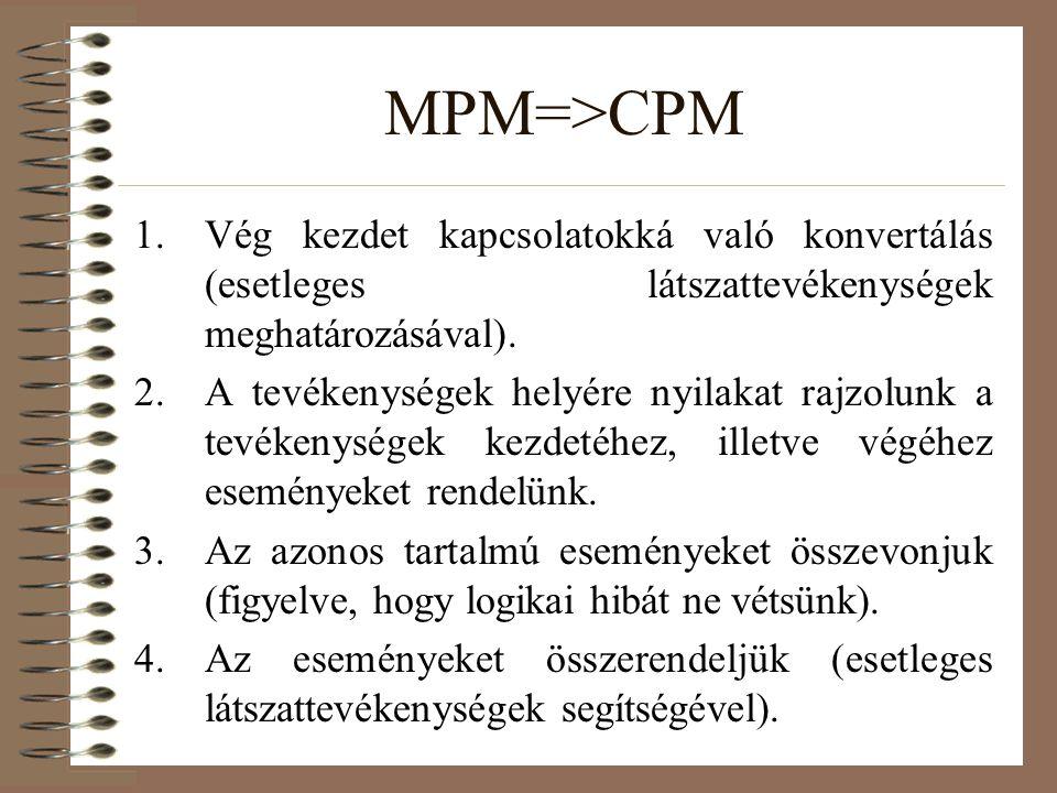 MPM=>CPM 1.Vég kezdet kapcsolatokká való konvertálás (esetleges látszattevékenységek meghatározásával). 2.A tevékenységek helyére nyilakat rajzolunk a