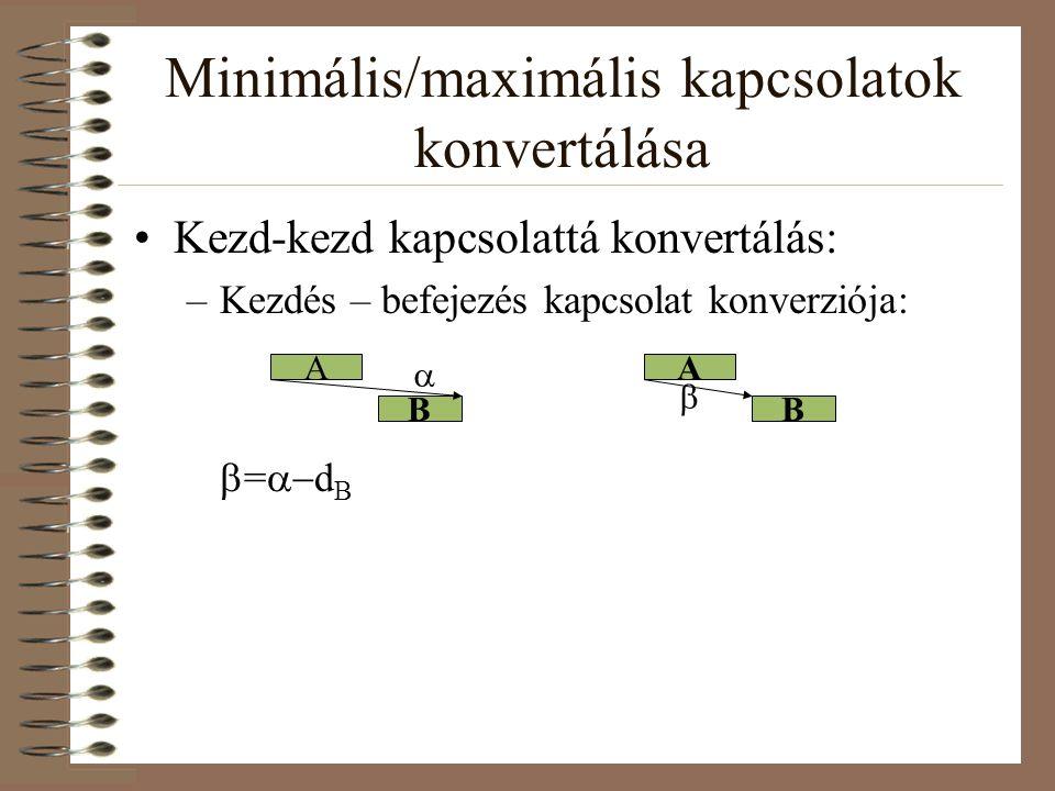 Minimális/maximális kapcsolatok konvertálása Kezd-kezd kapcsolattá konvertálás: –Kezdés – befejezés kapcsolat konverziója:  =  d B A B A B  
