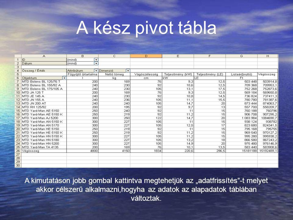 """A kész pivot tábla A kimutatáson jobb gombal kattintva megtehetjük az """"adatfrissítés""""-t melyet akkor célszerű alkalmazni,hogyha az adatok az alapadato"""