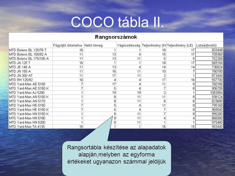 COCO tábla II. Rangsortábla készítése az alapadatok alapján,melyben az egyforma értékeket ugyanazon számmal jelöljük