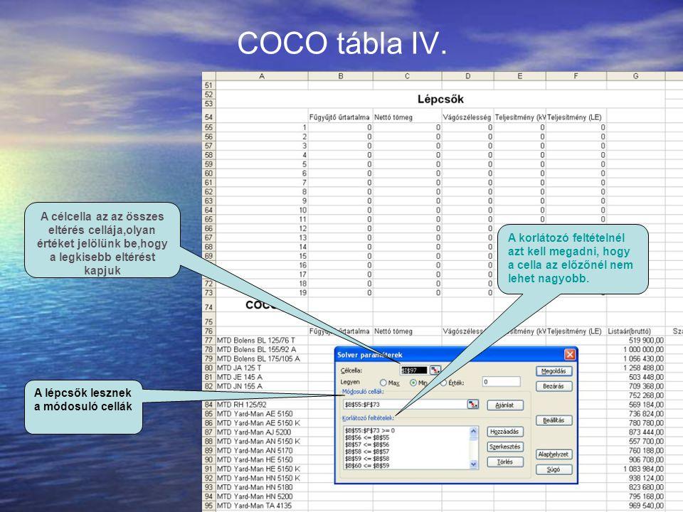 COCO tábla IV. A korlátozó feltételnél azt kell megadni, hogy a cella az előzőnél nem lehet nagyobb. A célcella az az összes eltérés cellája,olyan ért