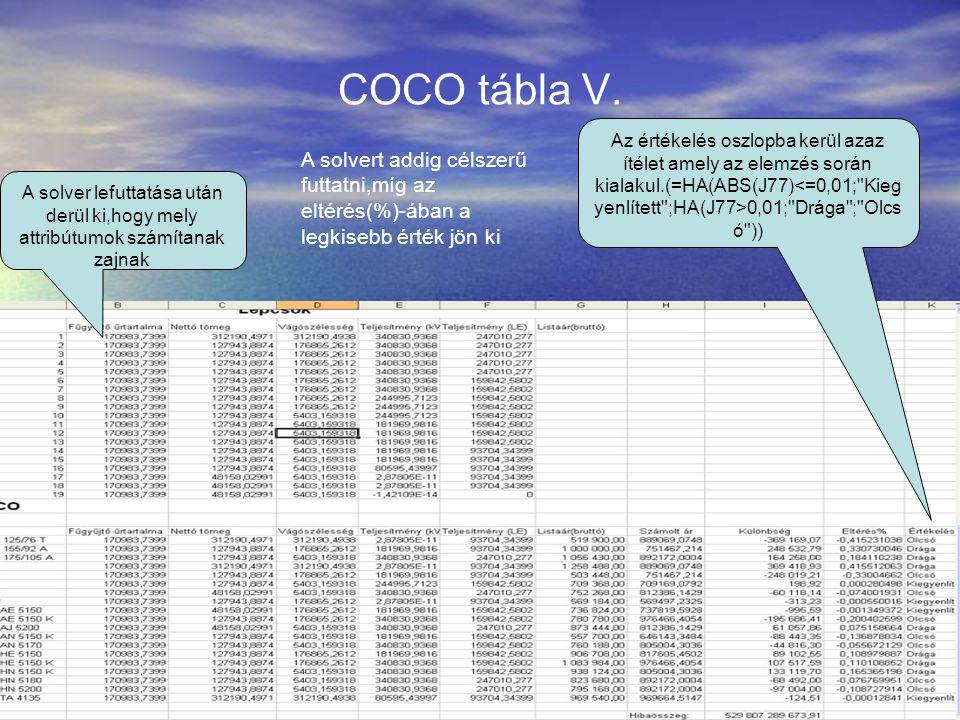 COCO tábla V. A solver lefuttatása után derül ki,hogy mely attribútumok számítanak zajnak Az értékelés oszlopba kerül azaz ítélet amely az elemzés sor