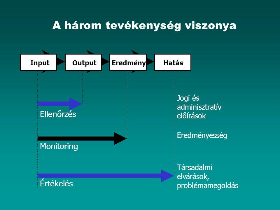 A három tevékenység viszonya InputOutputEredményHatás Ellenőrzés Monitoring Értékelés Jogi és adminisztratív előírások Eredményesség Társadalmi elvárások, problémamegoldás