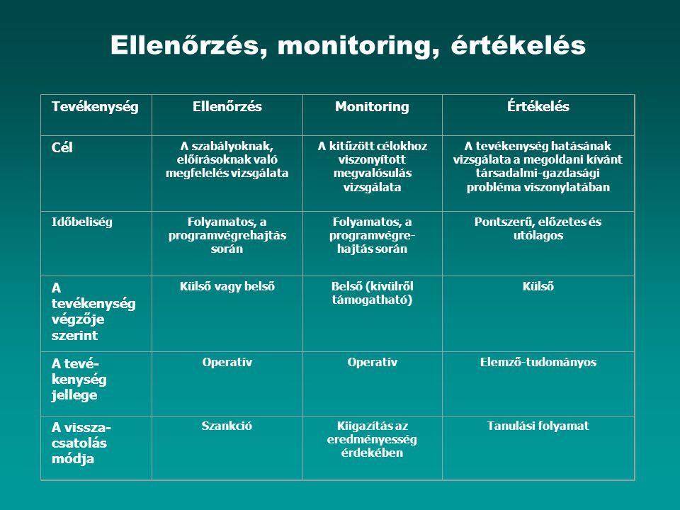 Ellenőrzés, monitoring, értékelés TevékenységEllenőrzésMonitoringÉrtékelés Cél A szabályoknak, előírásoknak való megfelelés vizsgálata A kitűzött célokhoz viszonyított megvalósulás vizsgálata A tevékenység hatásának vizsgálata a megoldani kívánt társadalmi-gazdasági probléma viszonylatában IdőbeliségFolyamatos, a programvégrehajtás során Folyamatos, a programvégre- hajtás során Pontszerű, előzetes és utólagos A tevékenység végzője szerint Külső vagy belsőBelső (kívülről támogatható) Külső A tevé- kenység jellege Operatív Elemző-tudományos A vissza- csatolás módja SzankcióKiigazítás az eredményesség érdekében Tanulási folyamat