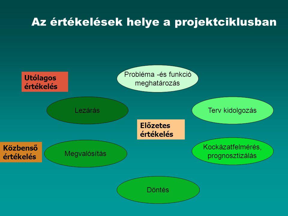 Az értékelések helye a projektciklusban Probléma -és funkció meghatározás Lezárás Megvalósítás Terv kidolgozás Kockázatfelmérés, prognosztizálás Dönté
