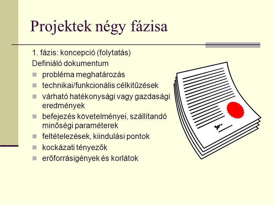 Projektek négy fázisa 1. fázis: koncepció (folytatás) Minimális kérdések: vevői igények - végtermék funkcionális alternatívák döntéshozatali prioritás