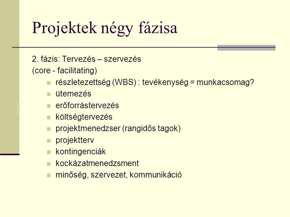 Projektek négy fázisa 1. fázis: koncepció (folytatás) A projektek sorsa... A projektek nem szerepelnek jól. 50% - törölve szállítás előtt 25% - leszál