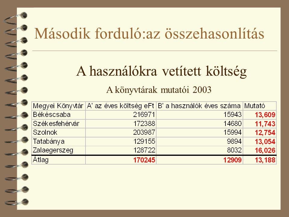 Második forduló:az összehasonlítás A könyvtárak mutatói 2003 A használókra vetített költség