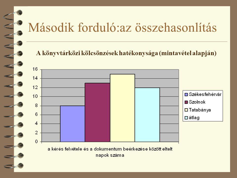 Második forduló:az összehasonlítás A könyvtárközi kölcsönzések hatékonysága (mintavétel alapján)