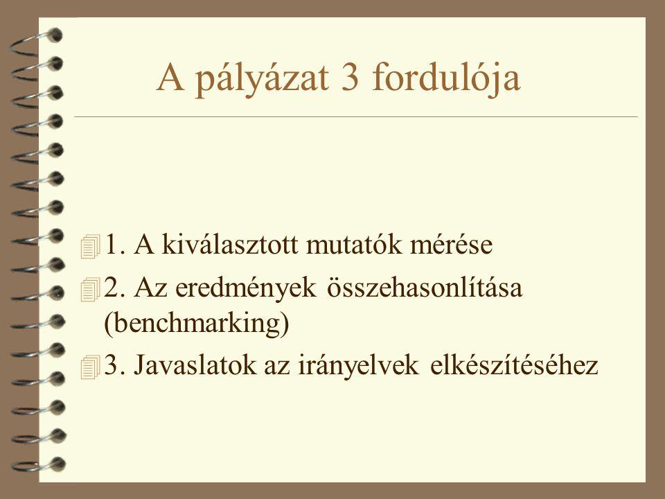 A pályázat 3 fordulója 4 1. A kiválasztott mutatók mérése 4 2.
