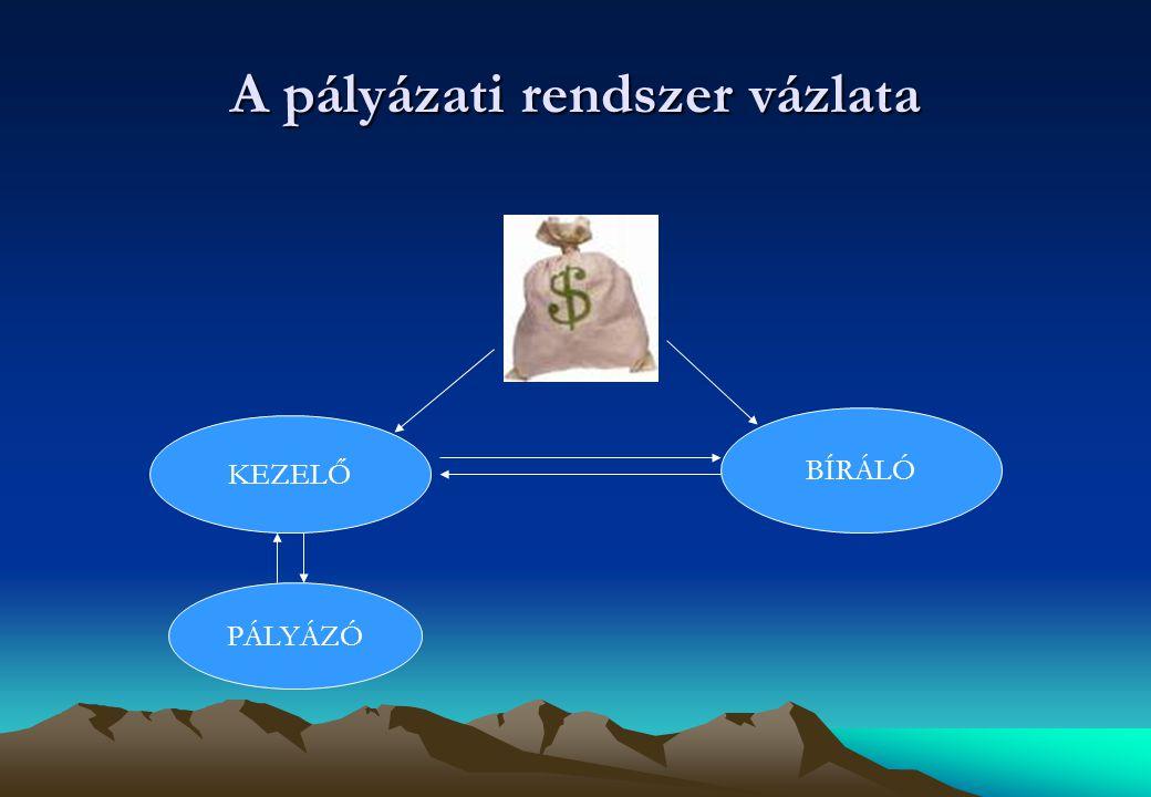 A pályázati rendszer vázlata KEZELŐ BÍRÁLÓ PÁLYÁZÓ