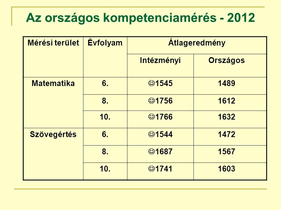 Az országos kompetenciamérés - 2012 Mérési területÉvfolyamÁtlageredmény IntézményiOrszágos Matematika6. 15451489 8. 17561612 10. 17661632 Szövegértés6
