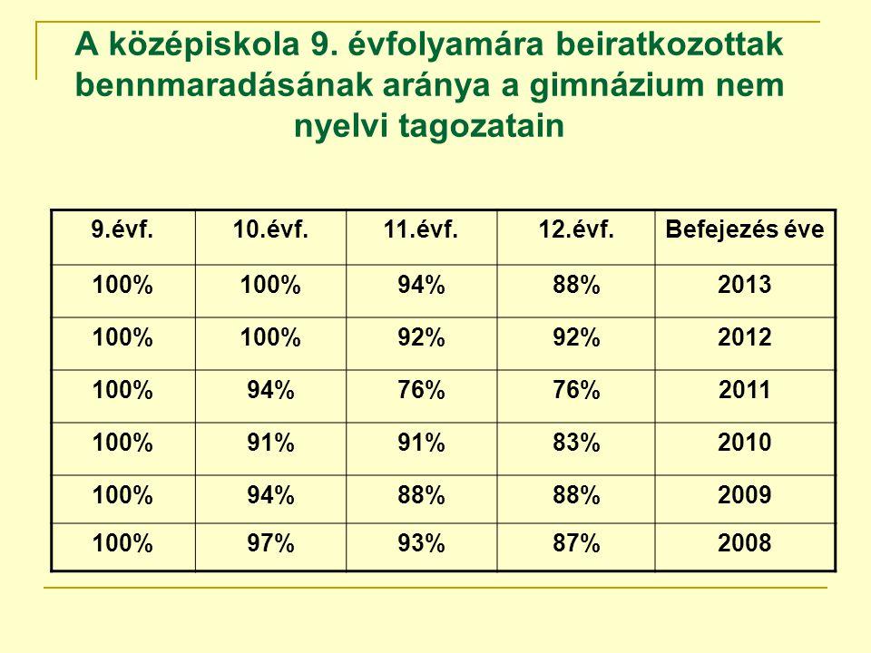 A középiskola 9. évfolyamára beiratkozottak bennmaradásának aránya a gimnázium nem nyelvi tagozatain 9.évf.10.évf.11.évf.12.évf.Befejezés éve 100% 94%