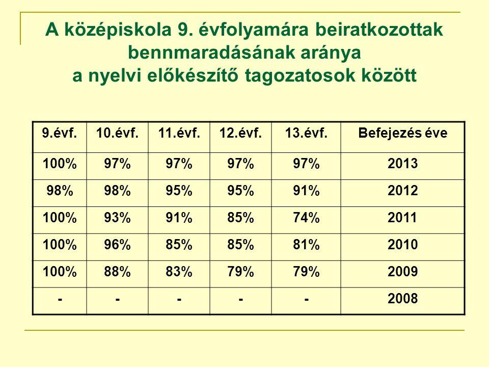 A középiskola 9. évfolyamára beiratkozottak bennmaradásának aránya a nyelvi előkészítő tagozatosok között 9.évf.10.évf.11.évf.12.évf.13.évf.Befejezés