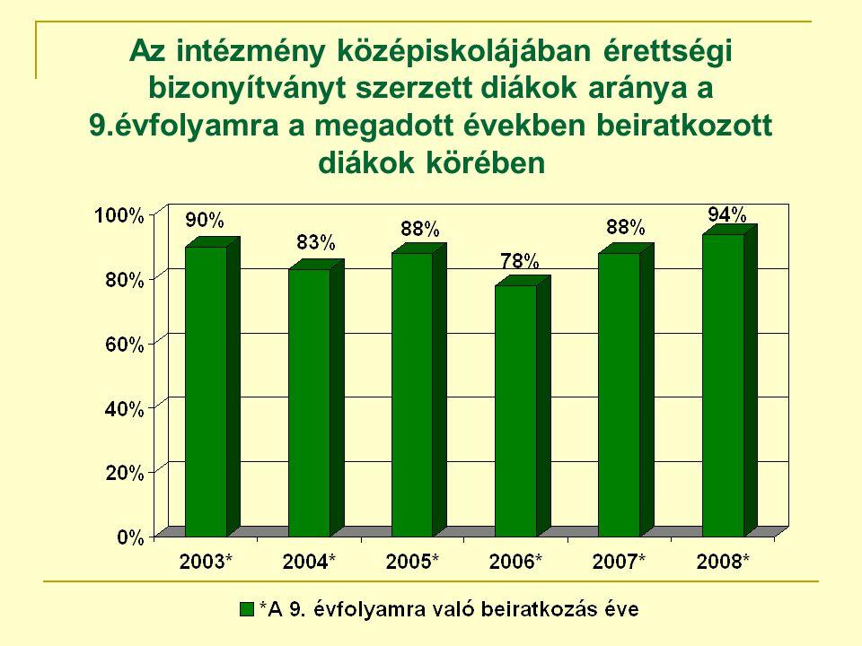Az intézmény középiskolájában érettségi bizonyítványt szerzett diákok aránya a 9.évfolyamra a megadott években beiratkozott diákok körében