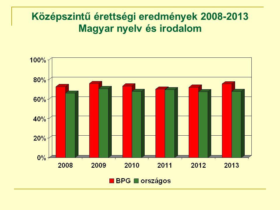 Középszintű érettségi eredmények 2008-2013 Magyar nyelv és irodalom