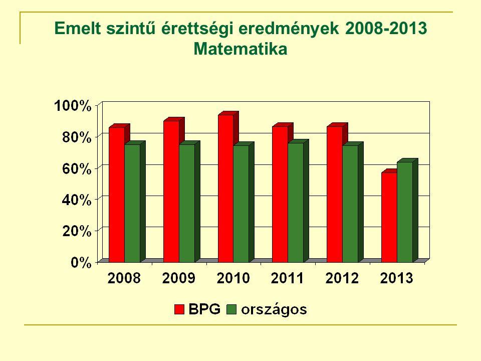 Emelt szintű érettségi eredmények 2008-2013 Matematika