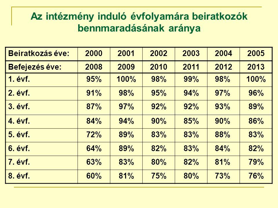 Az intézmény induló évfolyamára beiratkozók bennmaradásának aránya Beiratkozás éve:200020012002200320042005 Befejezés éve:200820092010201120122013 1.