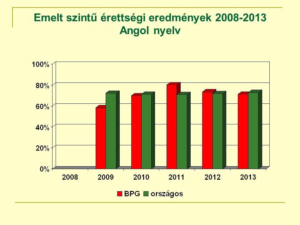 Emelt szintű érettségi eredmények 2008-2013 Angol nyelv