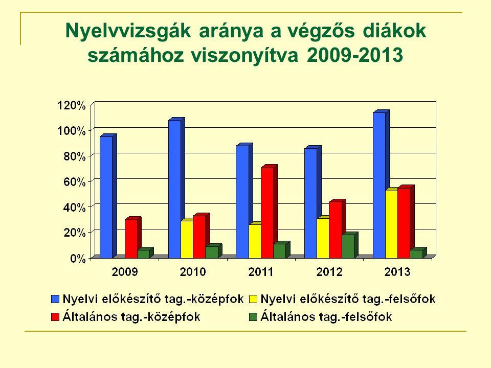 Nyelvvizsgák aránya a végzős diákok számához viszonyítva 2009-2013