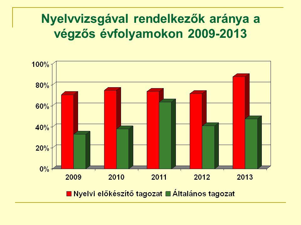 Nyelvvizsgával rendelkezők aránya a végzős évfolyamokon 2009-2013