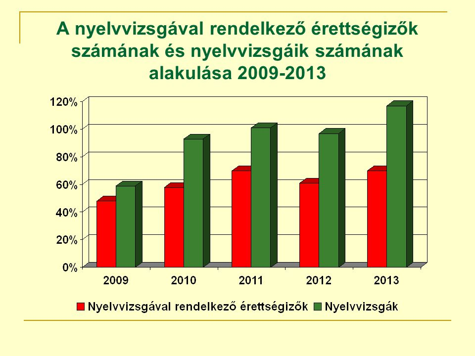 A nyelvvizsgával rendelkező érettségizők számának és nyelvvizsgáik számának alakulása 2009-2013