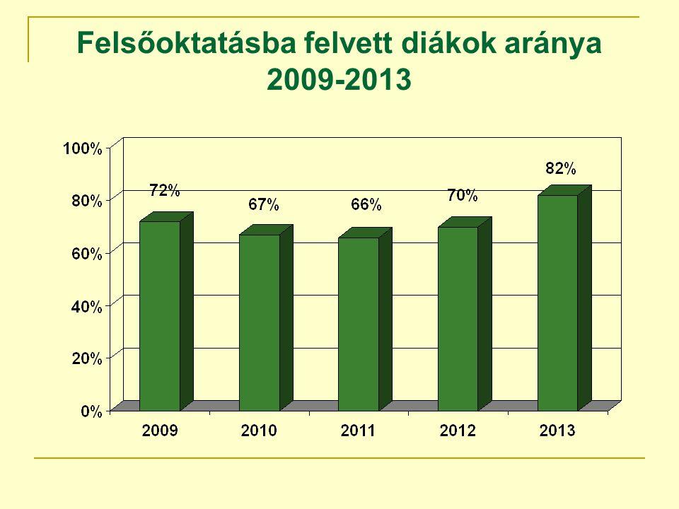 Felsőoktatásba felvett diákok aránya 2009-2013