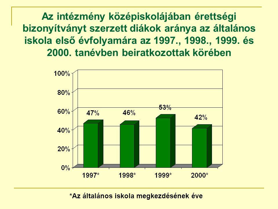 Az intézmény középiskolájában érettségi bizonyítványt szerzett diákok aránya az általános iskola első évfolyamára az 1997., 1998., 1999.