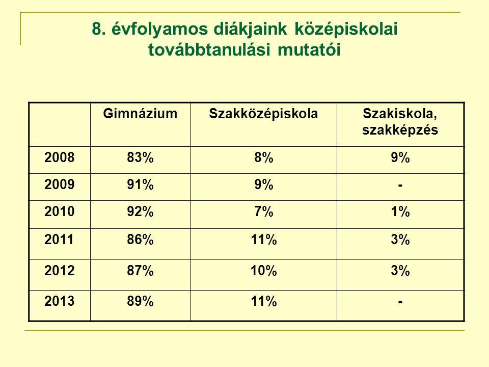 8. évfolyamos diákjaink középiskolai továbbtanulási mutatói GimnáziumSzakközépiskolaSzakiskola, szakképzés 200883%8%9% 200991%9%- 201092%7%1% 201186%1